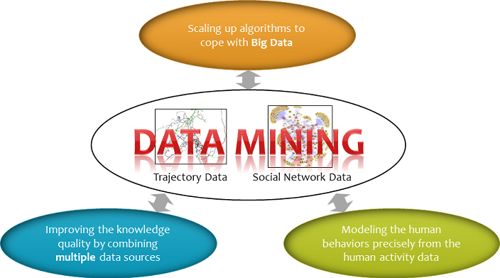 data mining paper research Read a description of data mining this is also known as datamining, analytics, data dredging, database analytics, datamine, data-mining free detailed reports on data mining are also available.